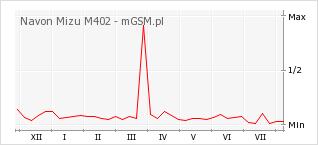 Wykres zmian popularności telefonu Navon Mizu M402