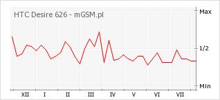 Wykres zmian popularności telefonu HTC Desire 626