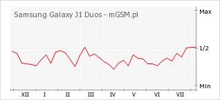 Wykres zmian popularności telefonu Samsung Galaxy J1 Duos