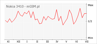 Wykres zmian popularności telefonu Nokia 3410