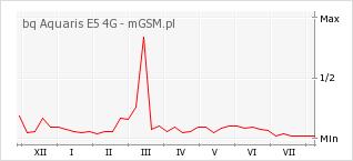 Wykres zmian popularności telefonu bq Aquaris E5 4G