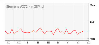 Wykres zmian popularności telefonu Siemens AX72