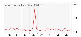 Wykres zmian popularności telefonu Acer Iconia Talk S