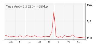Wykres zmian popularności telefonu Yezz Andy 3.5 E2I