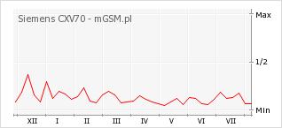 Wykres zmian popularności telefonu Siemens CXV70