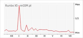 Wykres zmian popularności telefonu Runbo X5
