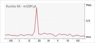Wykres zmian popularności telefonu Runbo X6