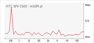 Wykres zmian popularności telefonu HTC SPV C600
