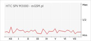 Wykres zmian popularności telefonu HTC SPV M3000