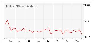 Wykres zmian popularności telefonu Nokia N92