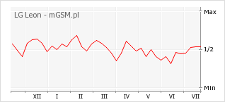 Wykres zmian popularności telefonu LG Leon