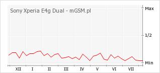 Wykres zmian popularności telefonu Sony Xperia E4g Dual