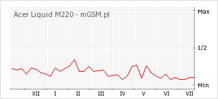 Wykres zmian popularności telefonu Acer Liquid M220
