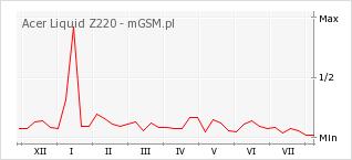 Wykres zmian popularności telefonu Acer Liquid Z220