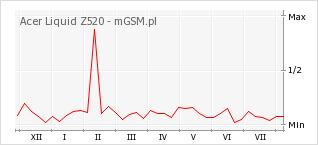 Wykres zmian popularności telefonu Acer Liquid Z520