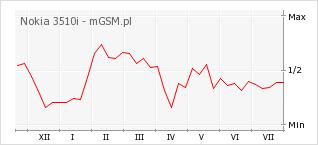 Wykres zmian popularności telefonu Nokia 3510i