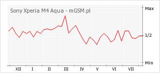 Wykres zmian popularności telefonu Sony Xperia M4 Aqua