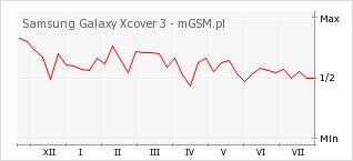 Wykres zmian popularności telefonu Samsung Galaxy Xcover 3