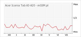 Wykres zmian popularności telefonu Acer Iconia Tab A3-A20