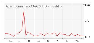 Wykres zmian popularności telefonu Acer Iconia Tab A3-A20FHD