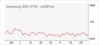 Wykres zmian popularności telefonu Samsung SGH-X700