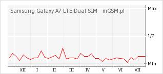 Wykres zmian popularności telefonu Samsung Galaxy A7 LTE Dual SIM