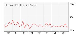 Wykres zmian popularności telefonu Huawei P8 Max
