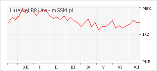 Wykres zmian popularności telefonu Huawei P8 Lite