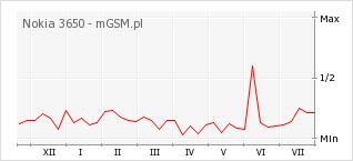 Wykres zmian popularności telefonu Nokia 3650
