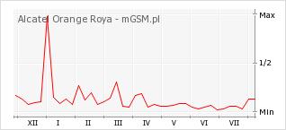Wykres zmian popularności telefonu Alcatel Orange Roya