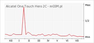 Wykres zmian popularności telefonu Alcatel One Touch Hero 2C