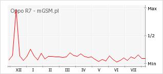 Wykres zmian popularności telefonu Oppo R7