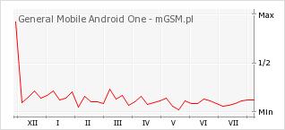 Wykres zmian popularności telefonu General Mobile Android One