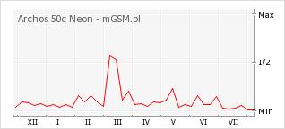 Wykres zmian popularności telefonu Archos 50c Neon