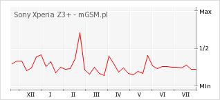 Wykres zmian popularności telefonu Sony Xperia Z3+