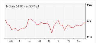 Wykres zmian popularności telefonu Nokia 5110