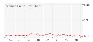 Wykres zmian popularności telefonu Siemens AF51