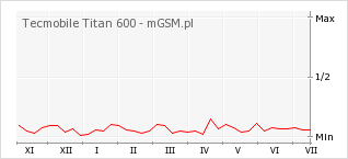 Wykres zmian popularności telefonu Tecmobile Titan 600