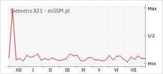 Wykres zmian popularności telefonu Siemens A31