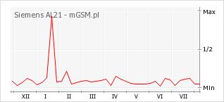 Wykres zmian popularności telefonu Siemens AL21