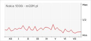 Wykres zmian popularności telefonu Nokia 9300i