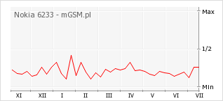 Wykres zmian popularności telefonu Nokia 6233