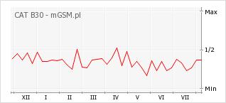 Wykres zmian popularności telefonu CAT B30