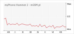 Wykres zmian popularności telefonu myPhone Hammer 2