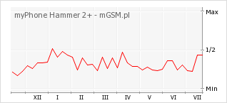 Wykres zmian popularności telefonu myPhone Hammer 2+