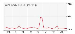Wykres zmian popularności telefonu Yezz Andy 3.5EI3