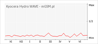 Wykres zmian popularności telefonu Kyocera Hydro WAVE