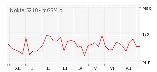 Wykres zmian popularności telefonu Nokia 5210