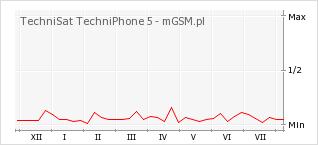 Wykres zmian popularności telefonu TechniSat TechniPhone 5