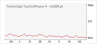 Wykres zmian popularności telefonu TechniSat TechniPhone 4